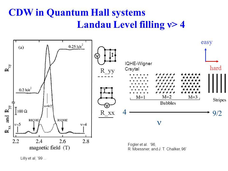 Lilly et al, '99... CDW in Quantum Hall systems Landau Level filling ν> 4  Fogler et al.