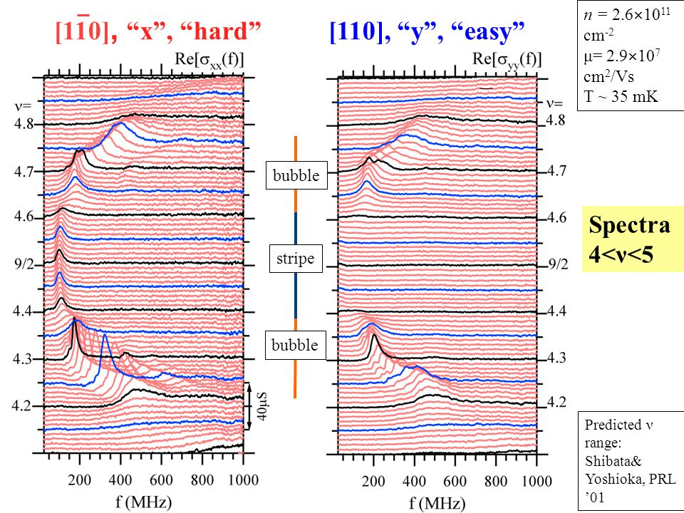 stripe [110], x , hard [110], y , easy n = 2.6  10 11 cm -2 μ= 2.9  10 7 cm 2 /Vs T ~ 35 mK Predicted ν range: Shibata& Yoshioka, PRL '01 Spectra 4<ν<5 bubble