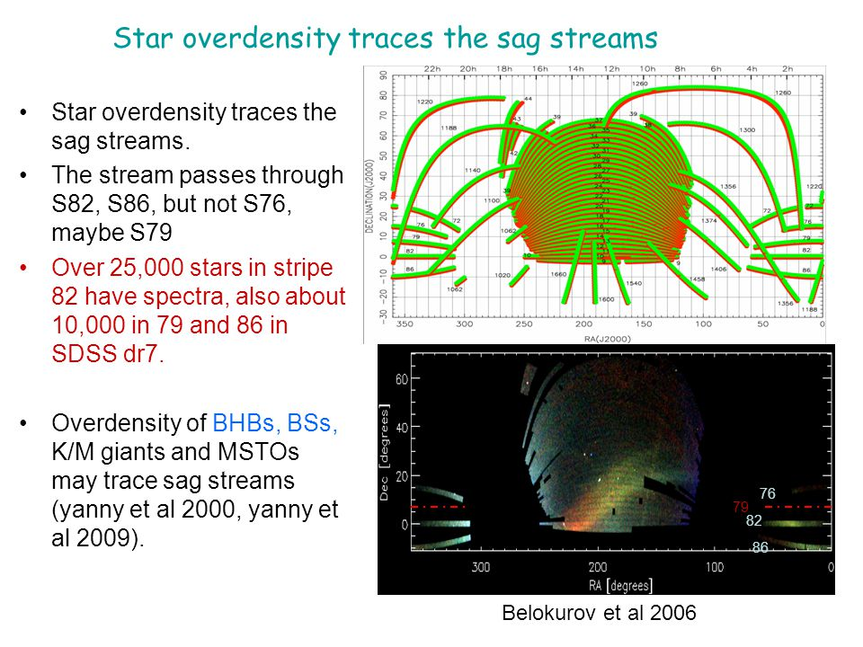 Star overdensity traces the sag streams 76 82 86 79 Star overdensity traces the sag streams.