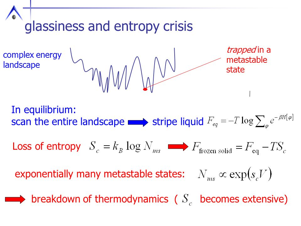 glassiness and entropy crisis trapped in a metastable state complex energy landscape In equilibrium: scan the entire landscape stripe liquid Loss of entropy exponentially many metastable states: breakdown of thermodynamics ( becomes extensive)