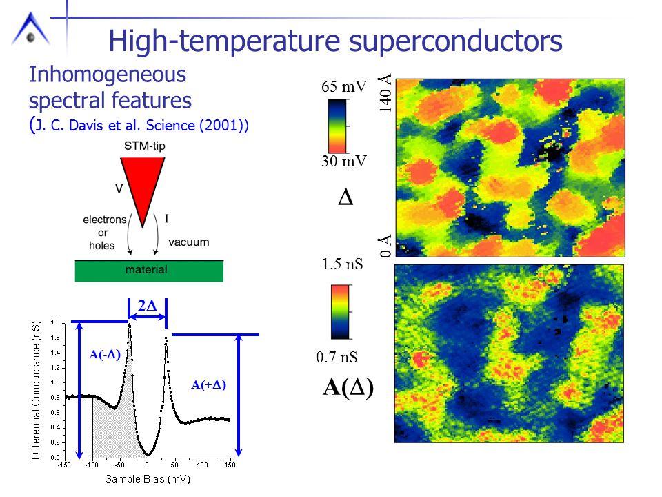 Inhomogeneous spectral features ( J. C. Davis et al. Science (2001)) 01025d02 avg delta 01025d02 neg val 30 mV 65 mV 1.5 nS 0.7 nS  A(  ) 0 Å 140 Å