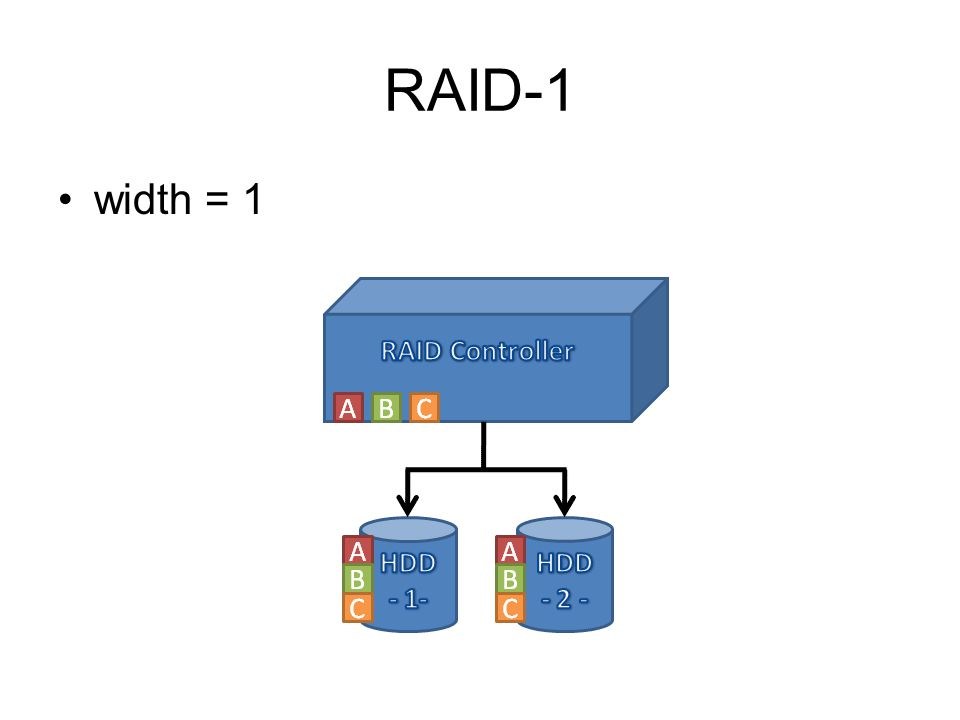 RAID-1 width = 1