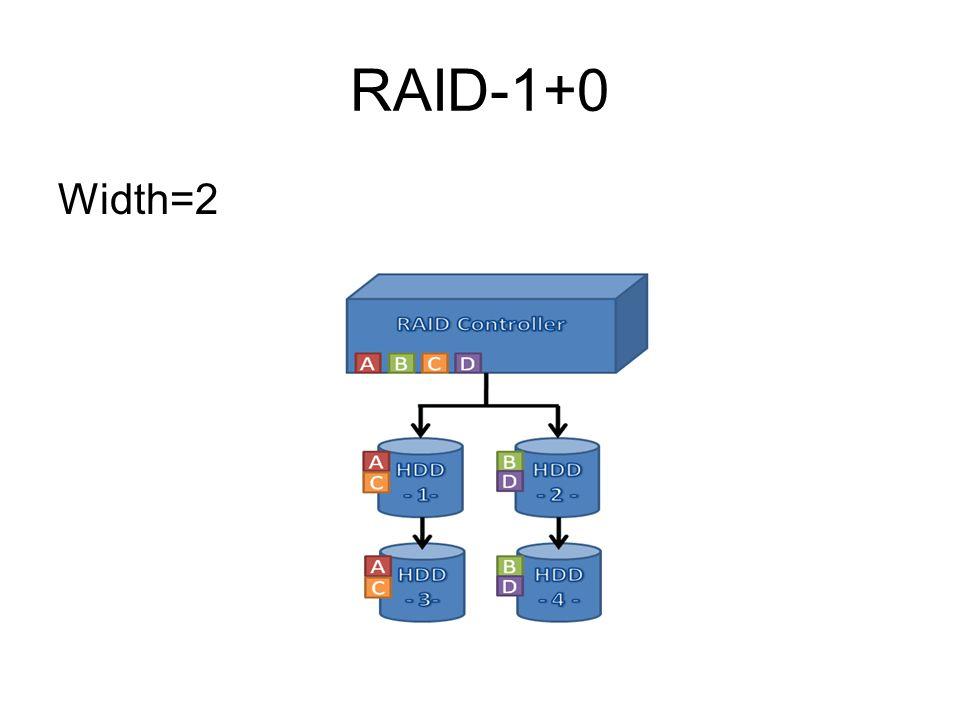 RAID-1+0 Width=2