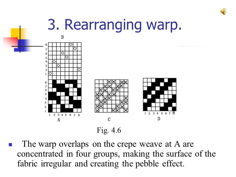 3. Rearranging warp. The warp overlaps on the crepe weave at A are concentrated in four groups, making the surface of the fabric irregular and creatin