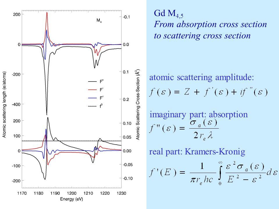 X-ray absorption spectra Gd M 45 (3d  4f) XAS =Im(F (o) ) XMCD=XAS(+)-XAS(-) = Im(F (1) ) XMLD=XAS(//)-XAS(  ) = Im(F (2) ) MyMy MxMx +M z -M z ê ê ê'