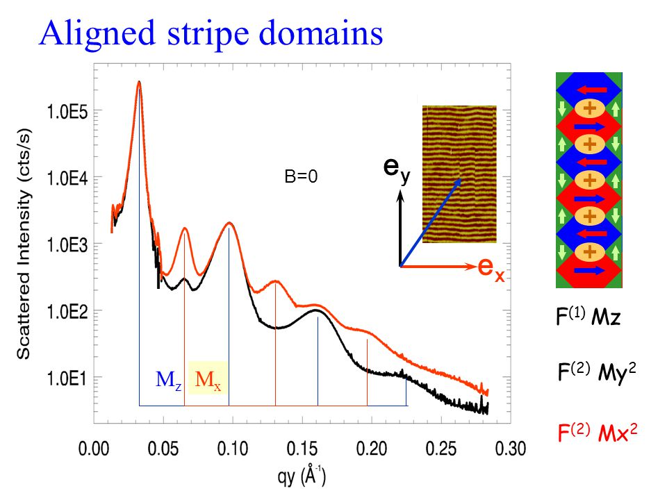 Energy dependence of diffraction orders Odd orders follow F 1 (  ) Even orders follow F 2 (  )