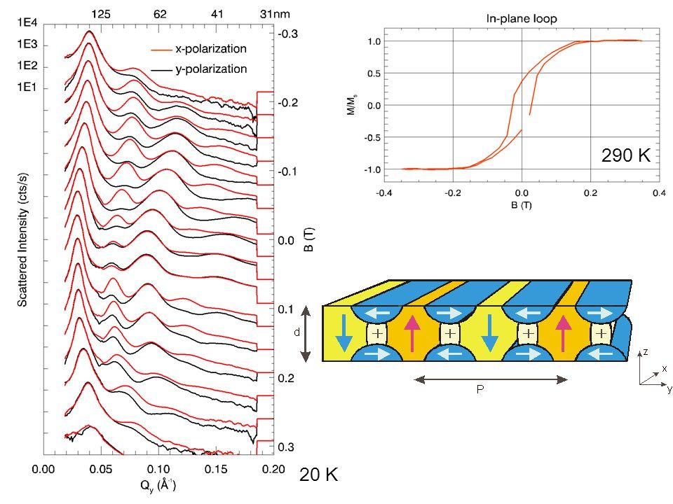 Magnetic diffraction in applied fields kerr loop B