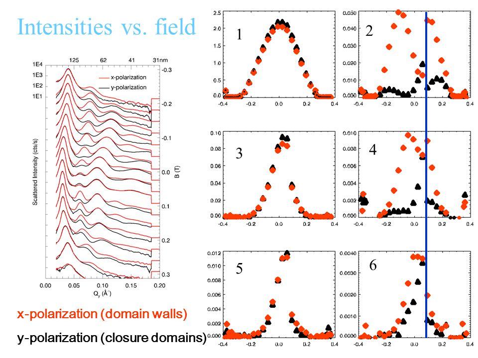 Period Intensity Peakwidth/position Angular HWHM Mx^2