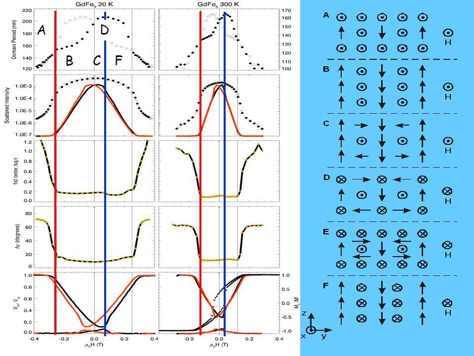 Intensities vs. field 1 2 3 5 4 6 x-polarization (domain walls) y-polarization (closure domains)