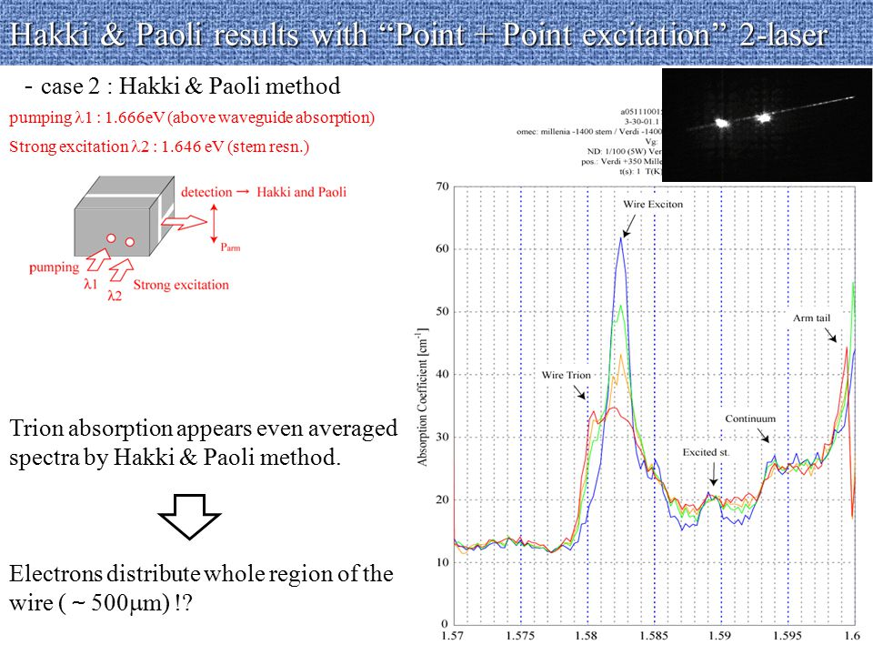 Hakki & Paoli results with Point + Point excitation 2-laser - case 2 : Hakki & Paoli method Trion absorption appears even averaged spectra by Hakki & Paoli method.