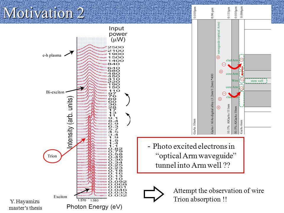 Hakki & Paoli results with Point + Point excitation 2-laser - case 2 : Hakki & Paoli method Trion absorption appears even averaged spectra by Hakki & Paoli method.