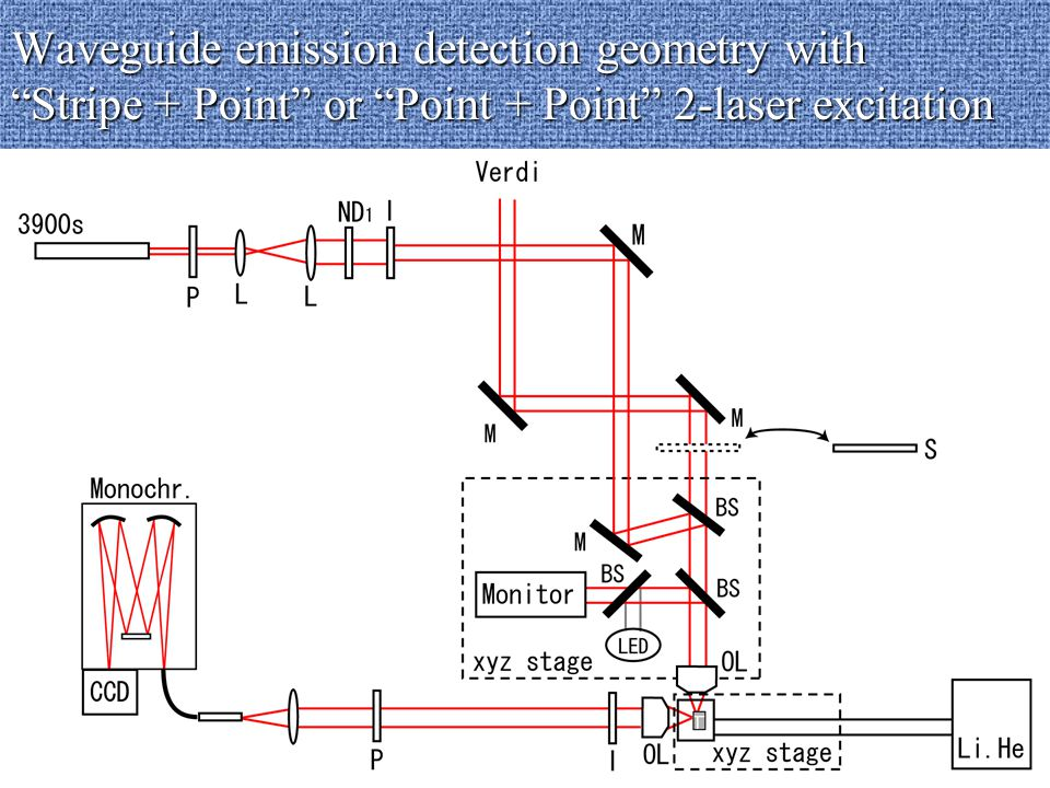 Waveguide emission detection geometry with Stripe + Point or Point + Point 2-laser excitation