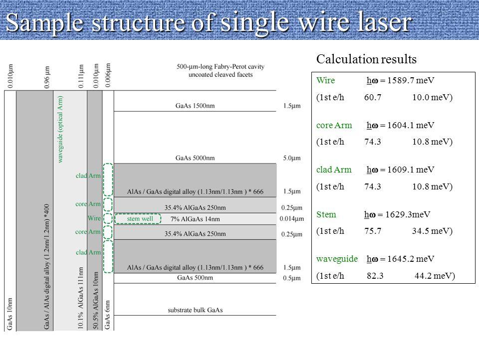 Ref. PL and PLE overview - Stem LH resonance : 1.646eV - Waveguide resonance : 1.660 eV ⊥ ex // ex