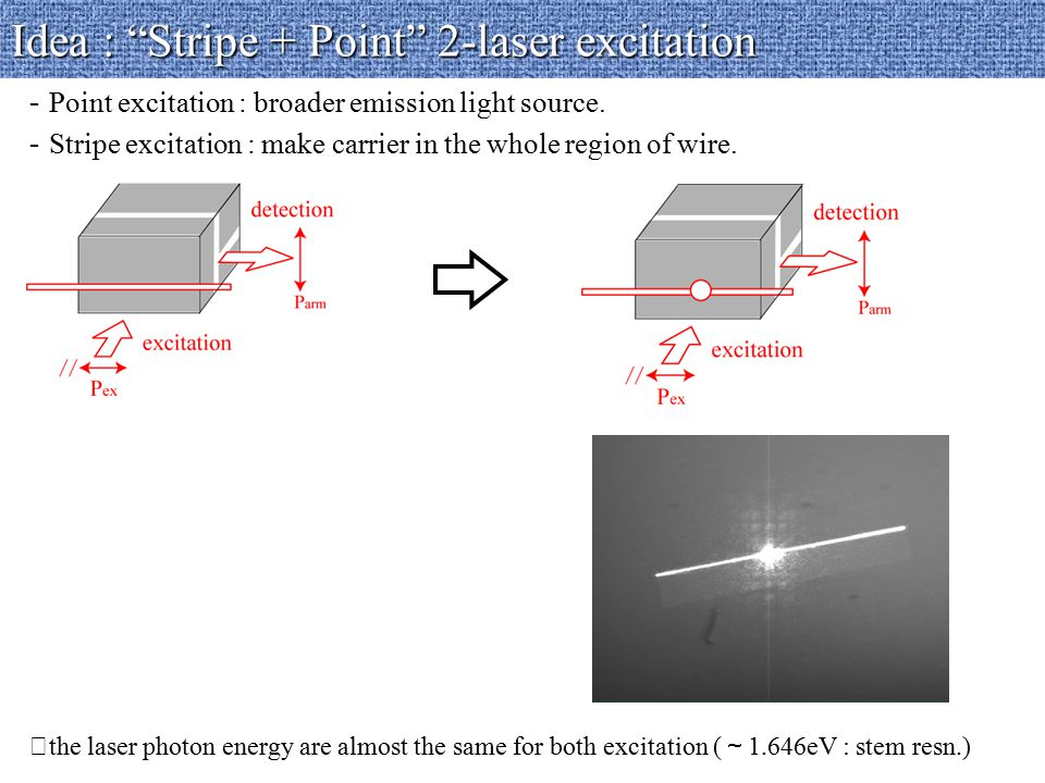 Idea : Stripe + Point 2-laser excitation - Point excitation : broader emission light source.