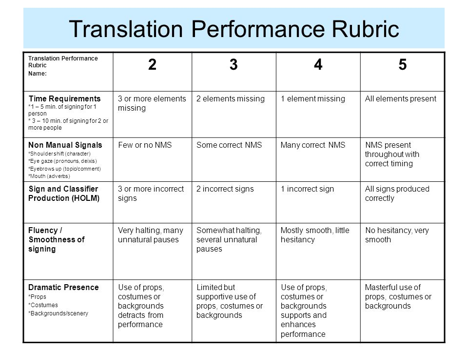 Translation Performance Rubric Name: 2345 Time Requirements *1 – 5 min.