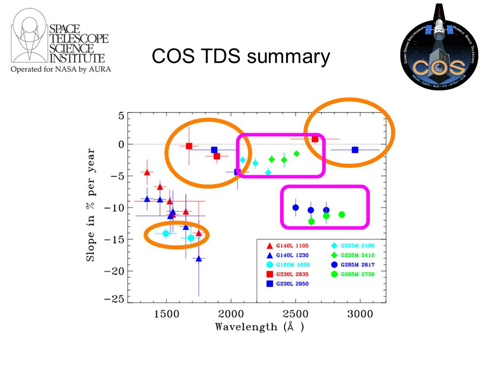 COS TDS summary