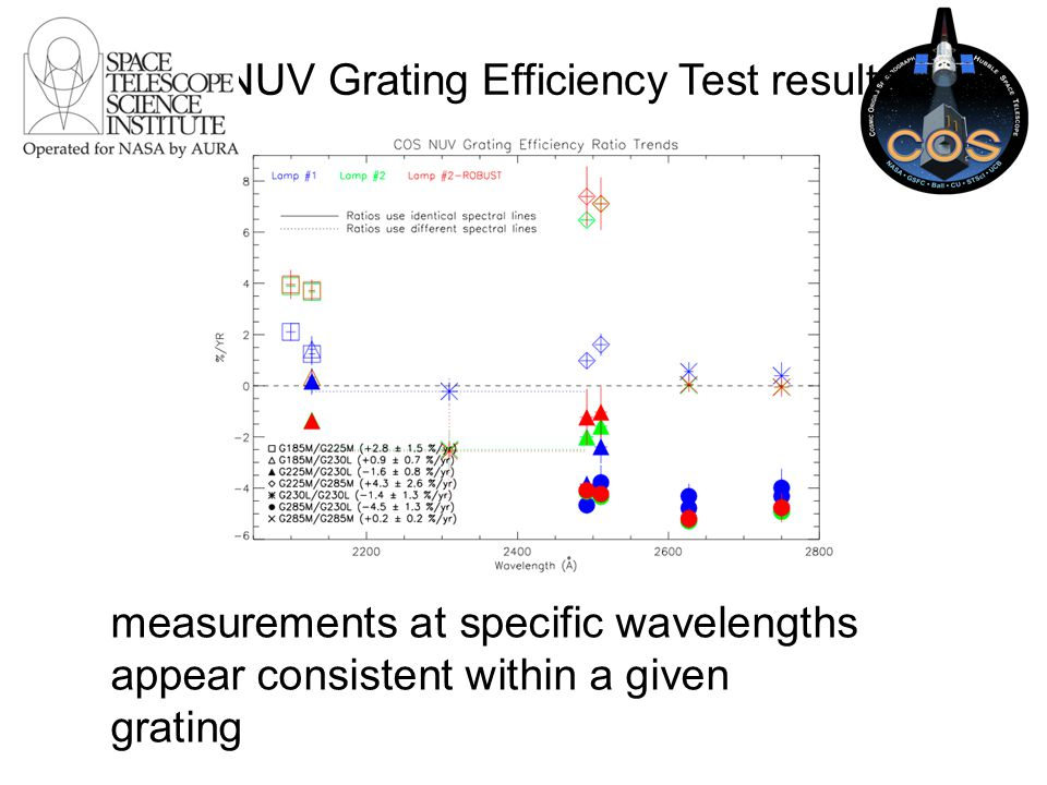 measurements at specific wavelengths appear consistent within a given grating NUV Grating Efficiency Test results