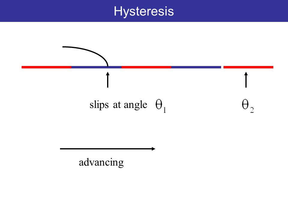 slips at angle advancing