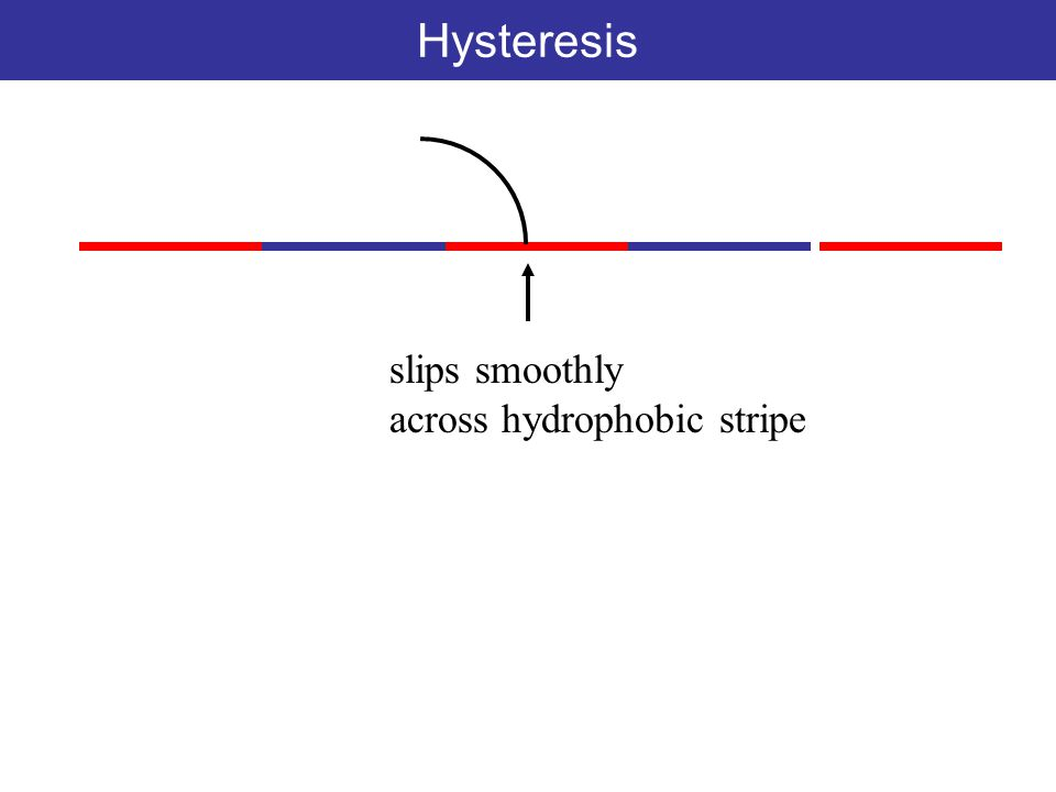 Hysteresis slips smoothly across hydrophobic stripe