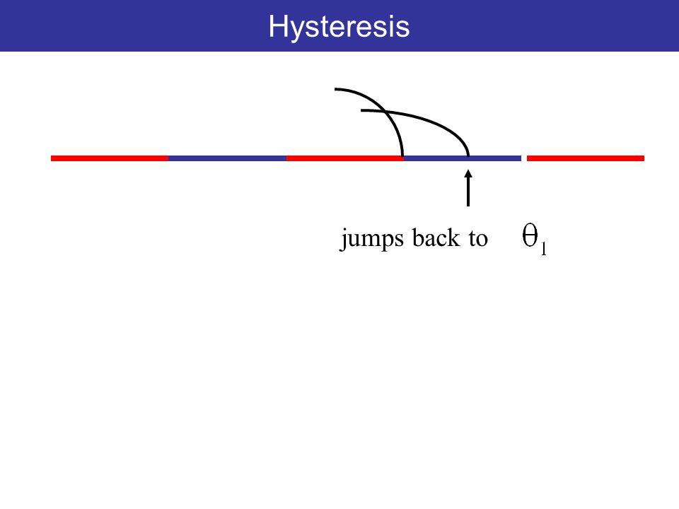 Hysteresis jumps back to
