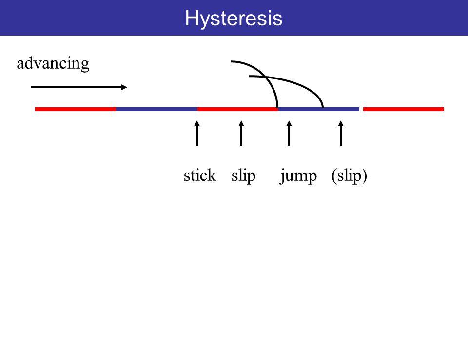 Hysteresis stick slip jump (slip) advancing