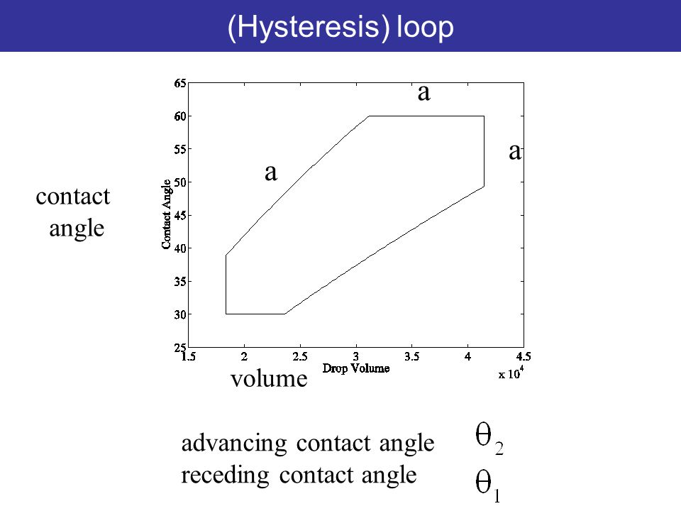 (Hysteresis) loop advancing contact angle receding contact angle contact angle volume a a a