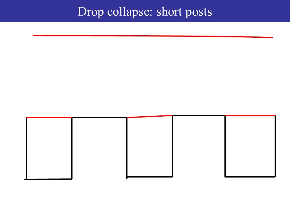 Drop collapse: short posts