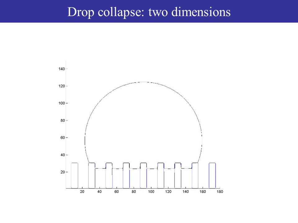 Drop collapse: two dimensions