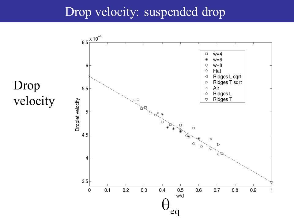 Droplet velocity Drop velocity: suspended drop Drop velocity