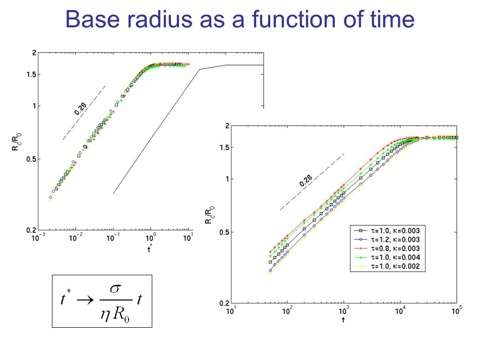 Base radius as a function of time