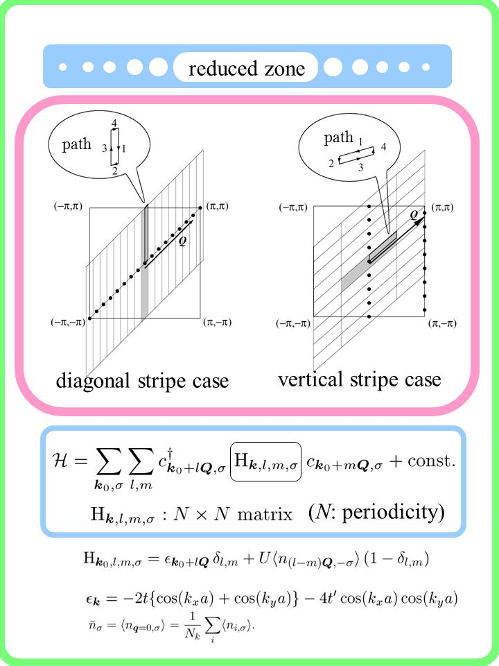 diagonal stripe case vertical stripe case path reduced zone (N: periodicity)