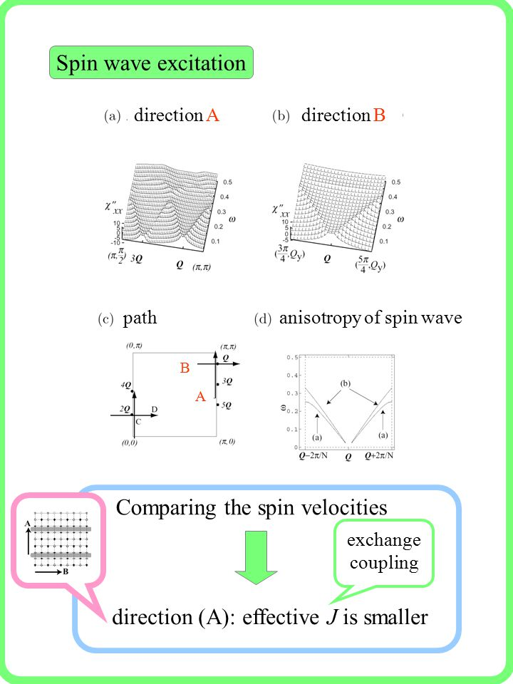 Spin wave excitation direction (A): effective J is smaller Comparing the spin velocities direction Adirection B pathanisotropy of spin wave A B exchange coupling