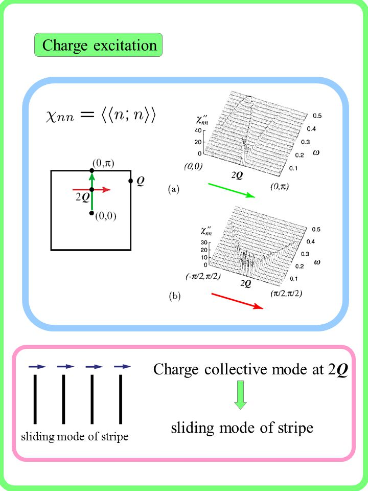 sliding mode of stripe Charge collective mode at 2Q sliding mode of stripe Charge excitation