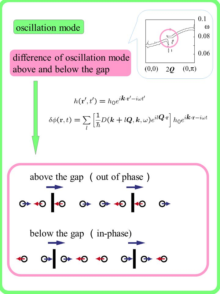 oscillation mode below the gap ( in-phase) above the gap ( out of phase ) difference of oscillation mode above and below the gap