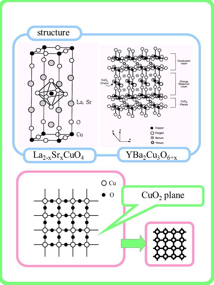 structure La 2-x Sr x CuO 4 YBa 2 Cu 3 O 6+x CuO 2 plane