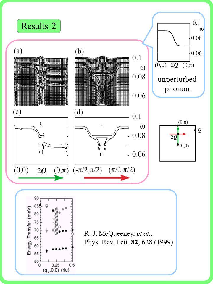Results 2 R. J. McQueeney, et al., Phys. Rev. Lett. 82, 628 (1999) unperturbed phonon