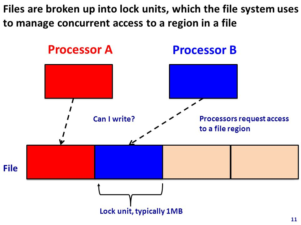Files are broken up into lock units, which the file system uses to manage concurrent access to a region in a file 11 Processor A 11 Processor B Lock unit, typically 1MB File Processors request access to a file region Can I write?
