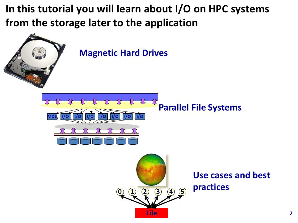 Magnetic Hard Drives Use cases and best practices In this tutorial you will learn about I/O on HPC systems from the storage later to the application 0 1234 File 5 Parallel File Systems MDSI/O 2