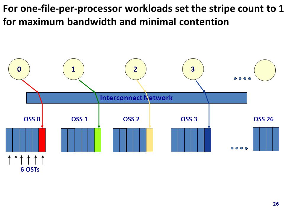 For one-file-per-processor workloads set the stripe count to 1 for maximum bandwidth and minimal contention 6 OSTs OSS 0OSS 1OSS 2OSS 3 Interconnect Network 0123 OSS 26 26