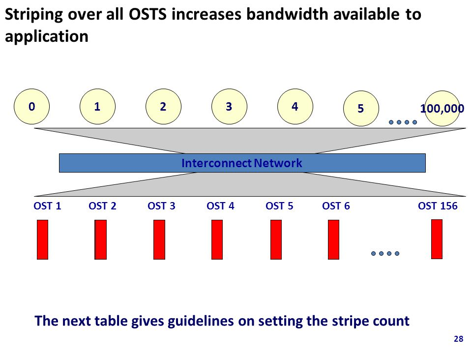 Striping over all OSTS increases bandwidth available to application OST 1OST 2OST 3OST 4OST 5OST 6 01234 5100,000 OST 156 Interconnect Network The next table gives guidelines on setting the stripe count 28