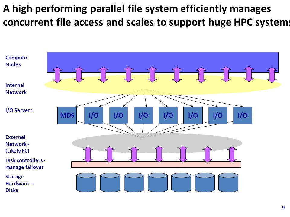 A high performing parallel file system efficiently manages concurrent file access and scales to support huge HPC systems Compute Nodes Internal Network Storage Hardware -- Disks Disk controllers - manage failover I/O Servers External Network - (Likely FC) MDSI/O 9