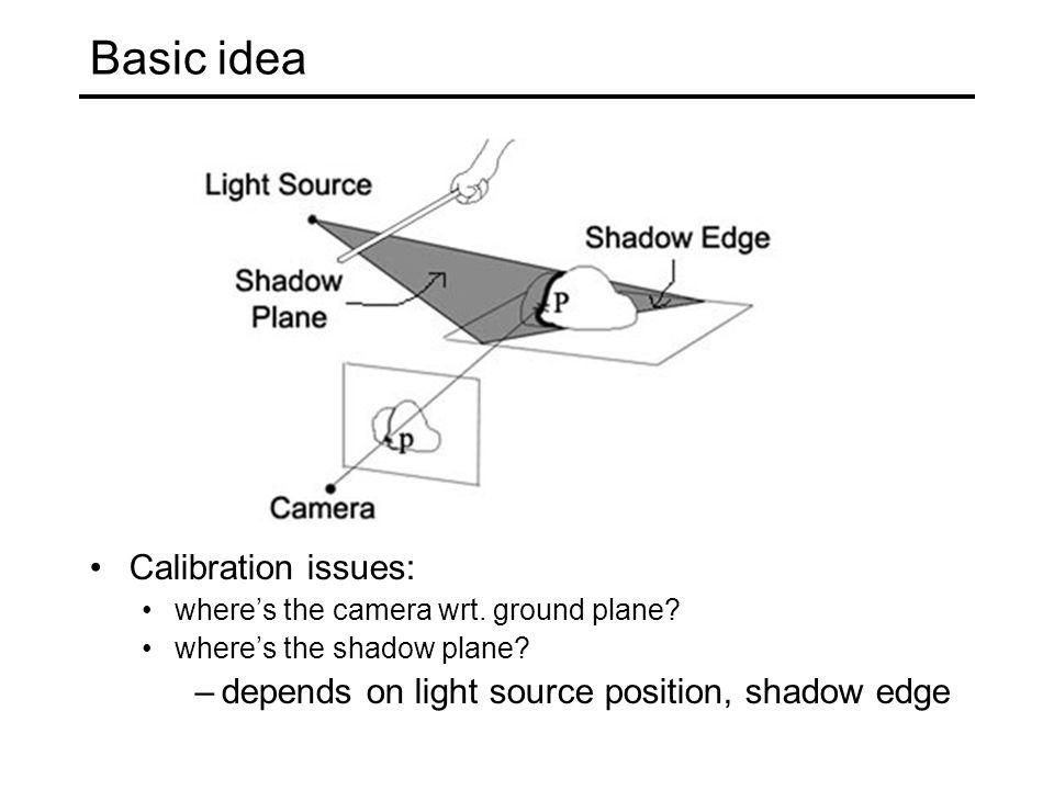 Basic idea Calibration issues: where's the camera wrt.