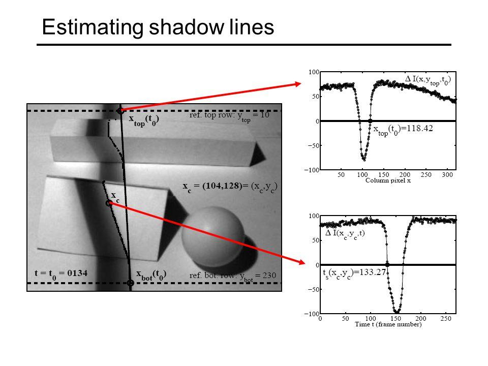 Estimating shadow lines