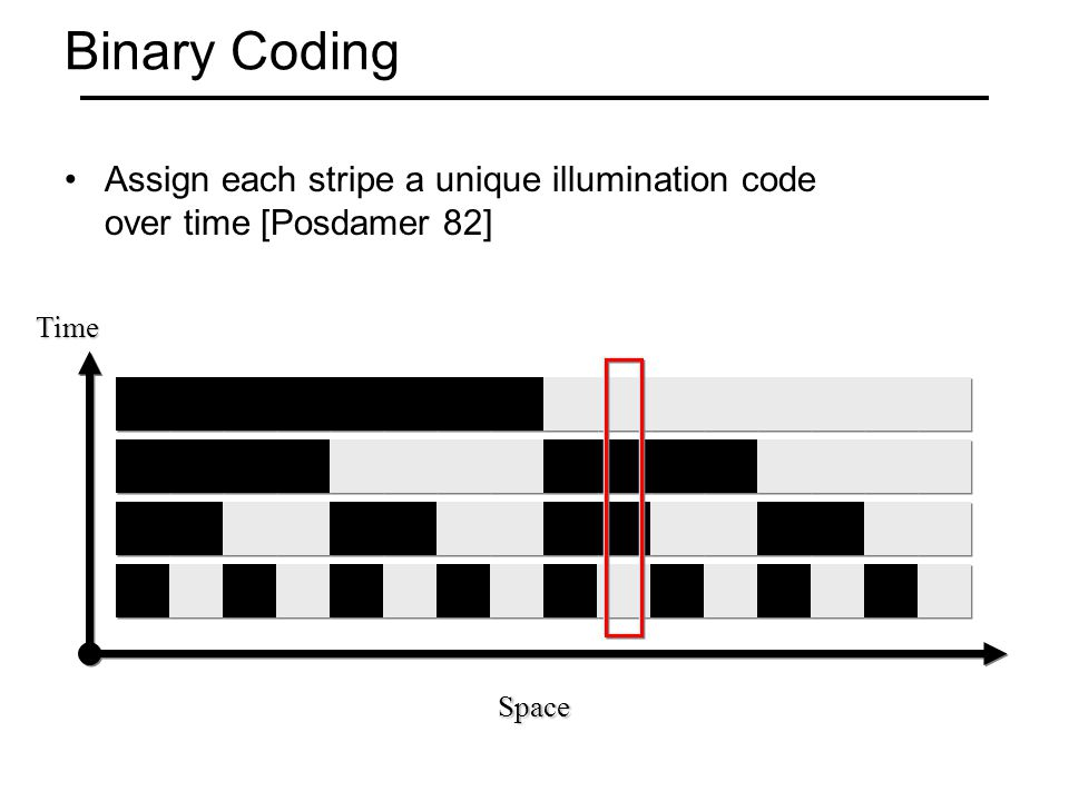 Binary Coding Assign each stripe a unique illumination code over time [Posdamer 82] Space Time