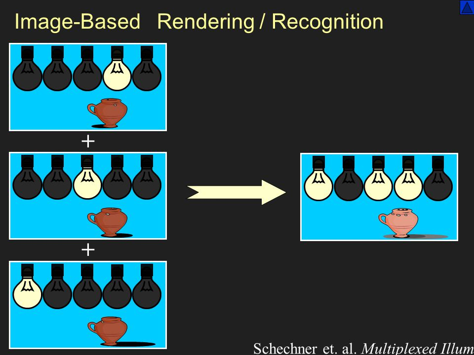 Image-Based Rendering / Recognition + + Schechner et. al. Multiplexed Illumination