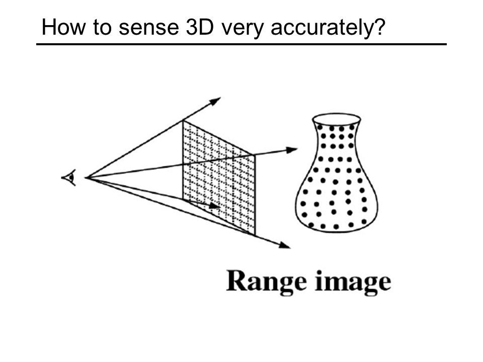 How to sense 3D very accurately?