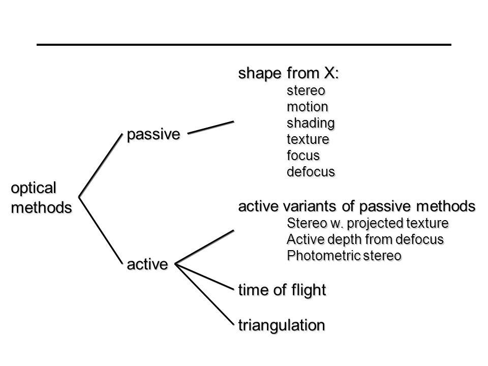 optical methods passive active shape from X: stereomotionshadingtexturefocusdefocus active variants of passive methods Stereo w.