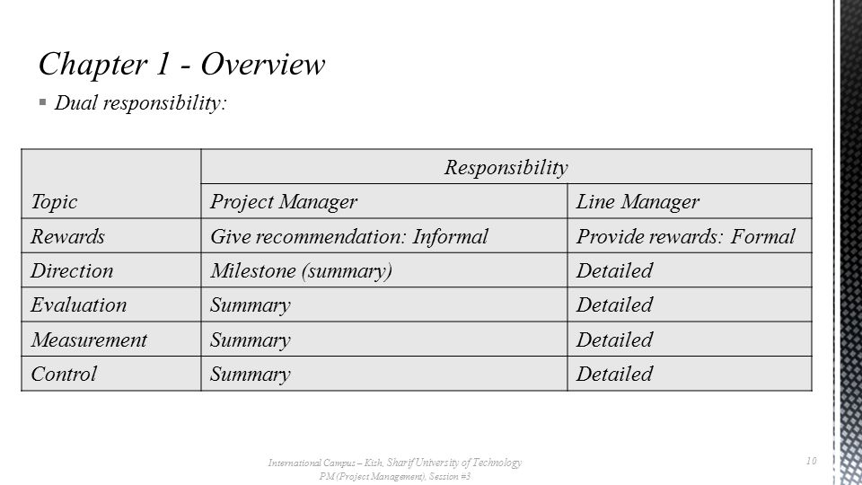  Dual responsibility: International Campus – Kish, Sharif University of Technology PM (Project Management), Session #3 10 Topic Responsibility Project ManagerLine Manager RewardsGive recommendation: InformalProvide rewards: Formal DirectionMilestone (summary)Detailed EvaluationSummaryDetailed MeasurementSummaryDetailed ControlSummaryDetailed
