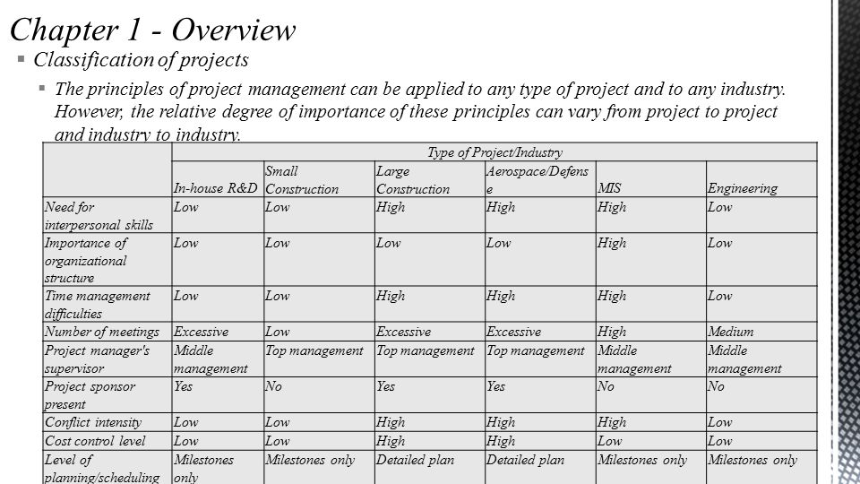  Classification of projects  The principles of project management can be applied to any type of project and to any industry.