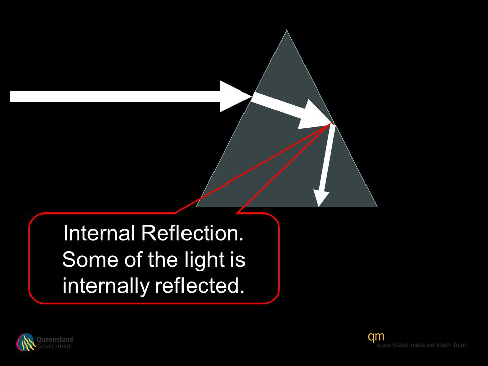 Internal Reflection. Some of the light is internally reflected.